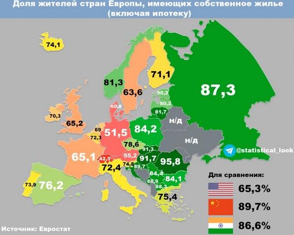 собственное жильё по европе